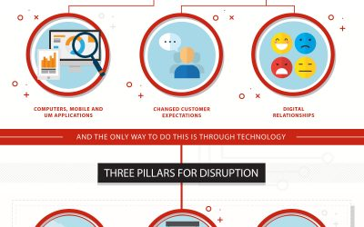 Digital Disruption? Not if you're the disruptor – Infographic