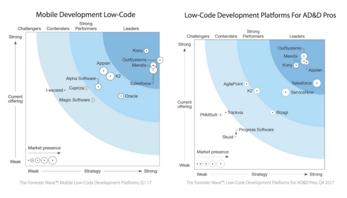 Fifth Industry Report Recognizes OutSystems as a Leader in Low-Code Platforms for Application Development